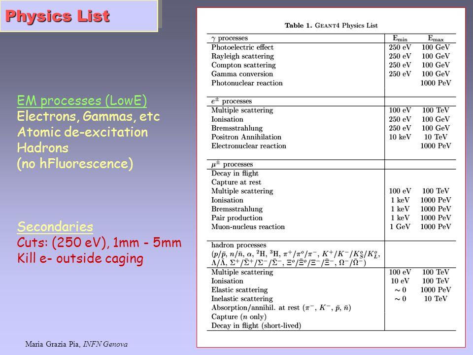 Maria Grazia Pia, INFN Genova 27 Physics List EM processes (LowE) Electrons, Gammas, etc Atomic de-excitation Hadrons (no hFluorescence) Secondaries C