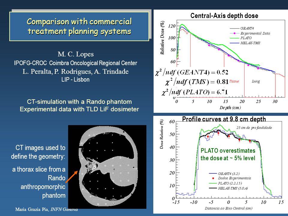 Maria Grazia Pia, INFN Genova 3 CT-simulation with a Rando phantom Experimental data with TLD LiF dosimeter CT images used to define the geometry: a t