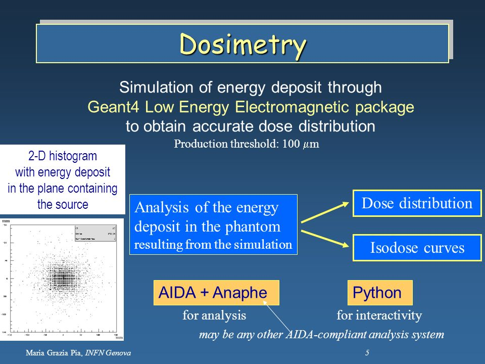 Maria Grazia Pia, INFN Genova 5 DosimetryDosimetry AIDA + AnaphePython Analysis of the energy deposit in the phantom resulting from the simulation Dos