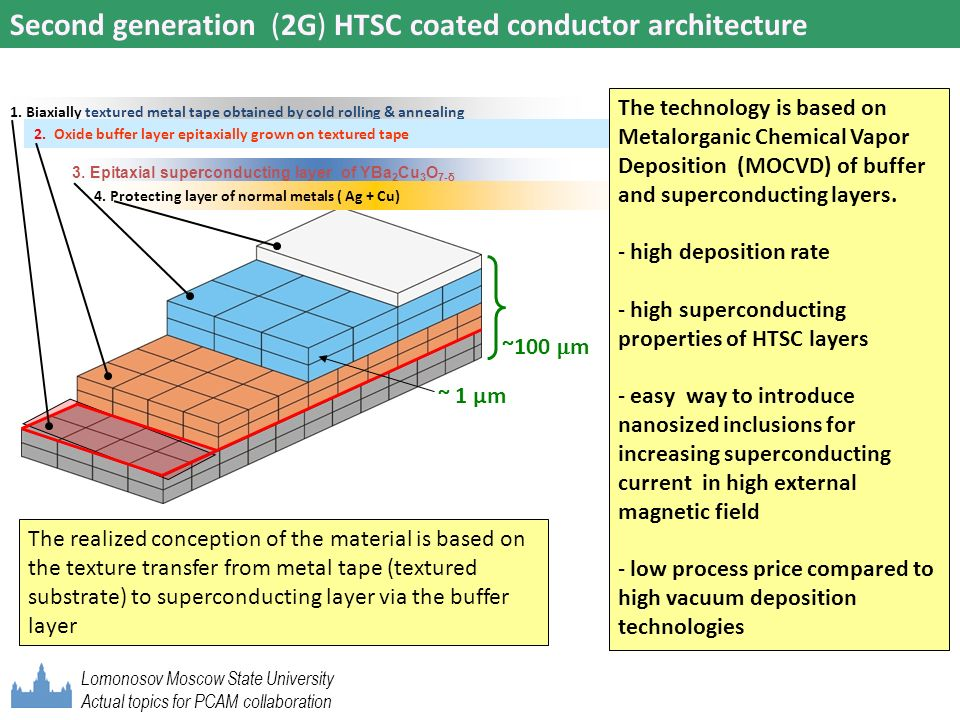 Second generation (2G) HTSC coated conductor architecture 1. Biaxially textured metal tape obtained by cold rolling & annealing 2. Oxide buffer layer