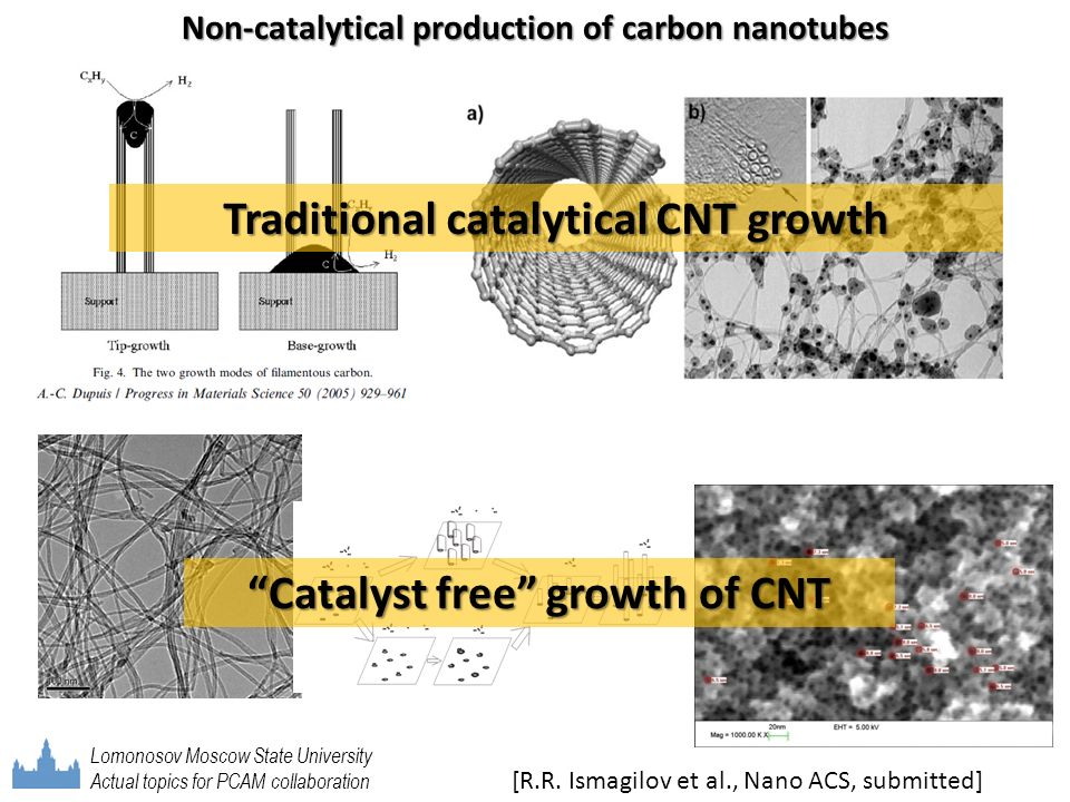 Non-catalytical production of carbon nanotubes Traditional catalytical CNT growth Catalyst free growth of CNT [R.R. Ismagilov et al., Nano ACS, submit