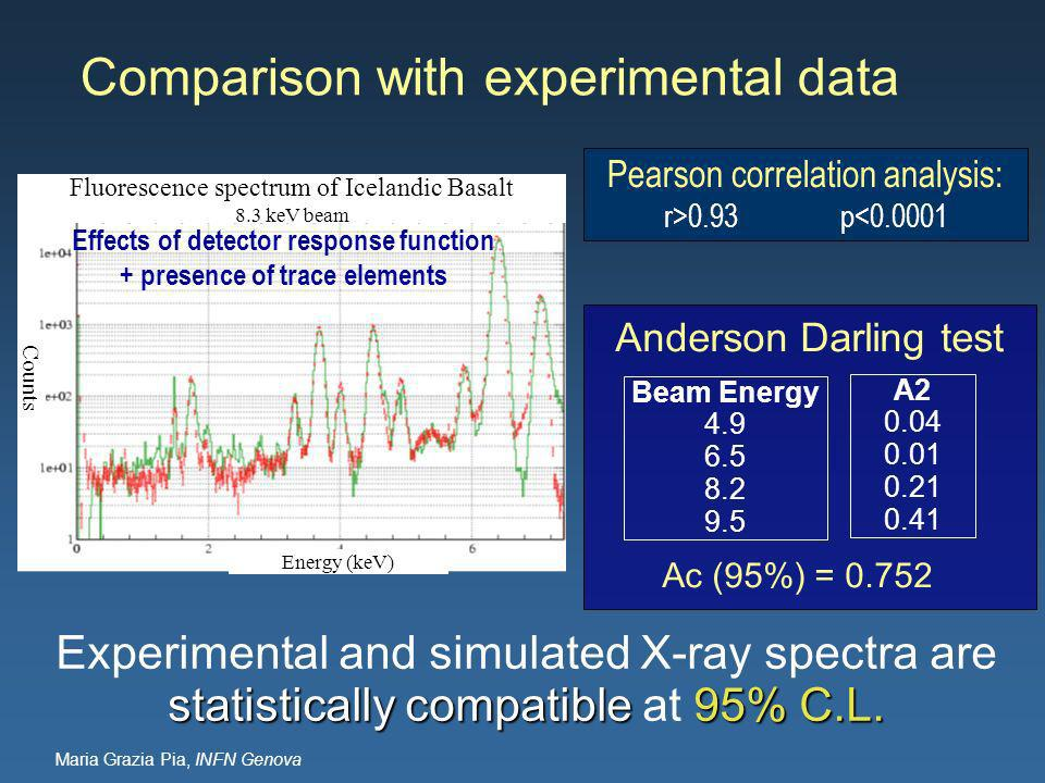 Maria Grazia Pia, INFN Genova Comparison with experimental data statistically compatible 95% C.L.