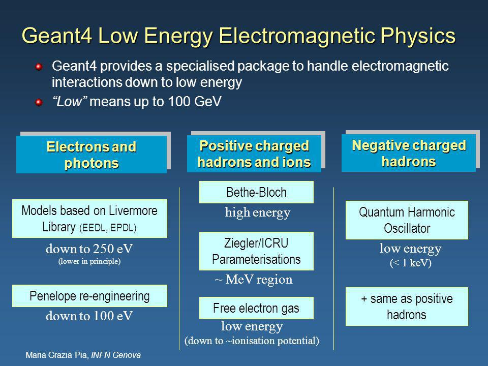 Maria Grazia Pia, INFN Genova Geant4 Low Energy Electromagnetic Physics Geant4 provides a specialised package to handle electromagnetic interactions down to low energy Low means up to 100 GeV Electrons and photons Positive charged hadrons and ions Negative charged hadrons Models based on Livermore Library (EEDL, EPDL) Penelope re-engineering down to 250 eV (lower in principle) down to 100 eV Bethe-Bloch Ziegler/ICRU Parameterisations Free electron gas Quantum Harmonic Oscillator + same as positive hadrons ~ MeV region low energy (down to ~ionisation potential) high energy low energy (< 1 keV)