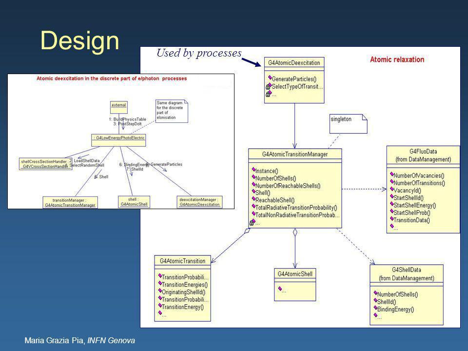 Maria Grazia Pia, INFN Genova Design Used by processes