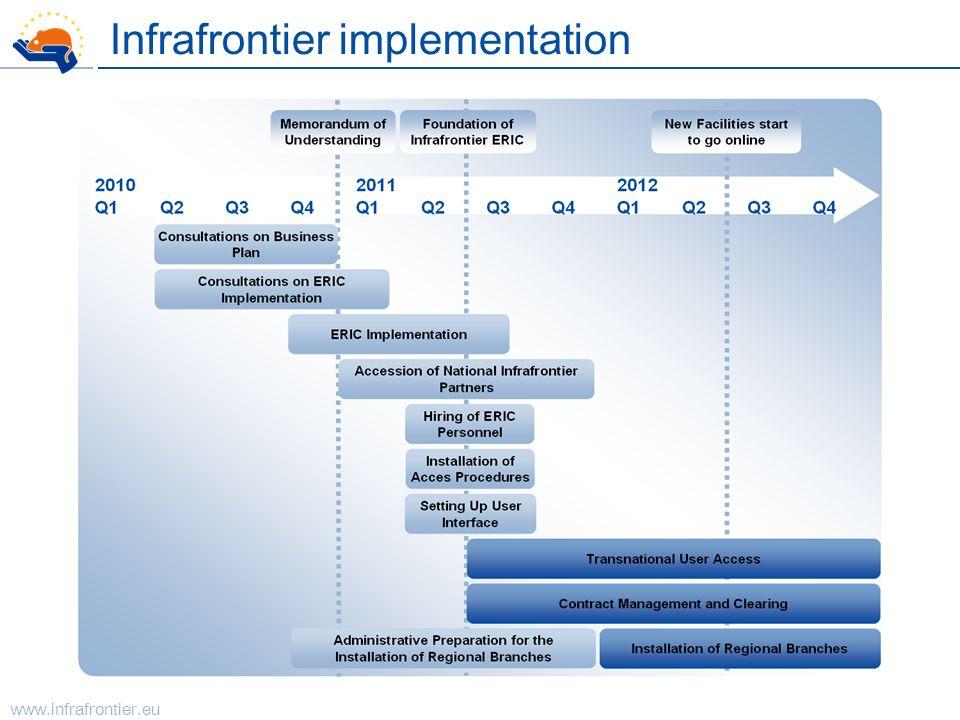 www.infrafrontier.eu Infrafrontier implementation