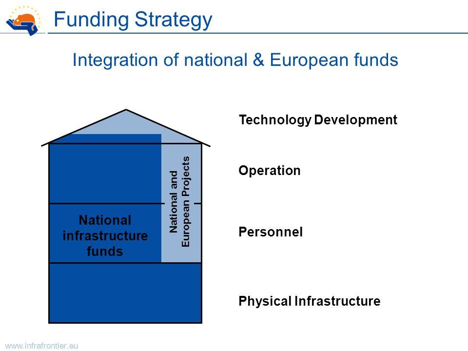 www.infrafrontier.eu Physical Infrastructure Personnel Operation Technology Development Integration of national & European funds National infrastructu