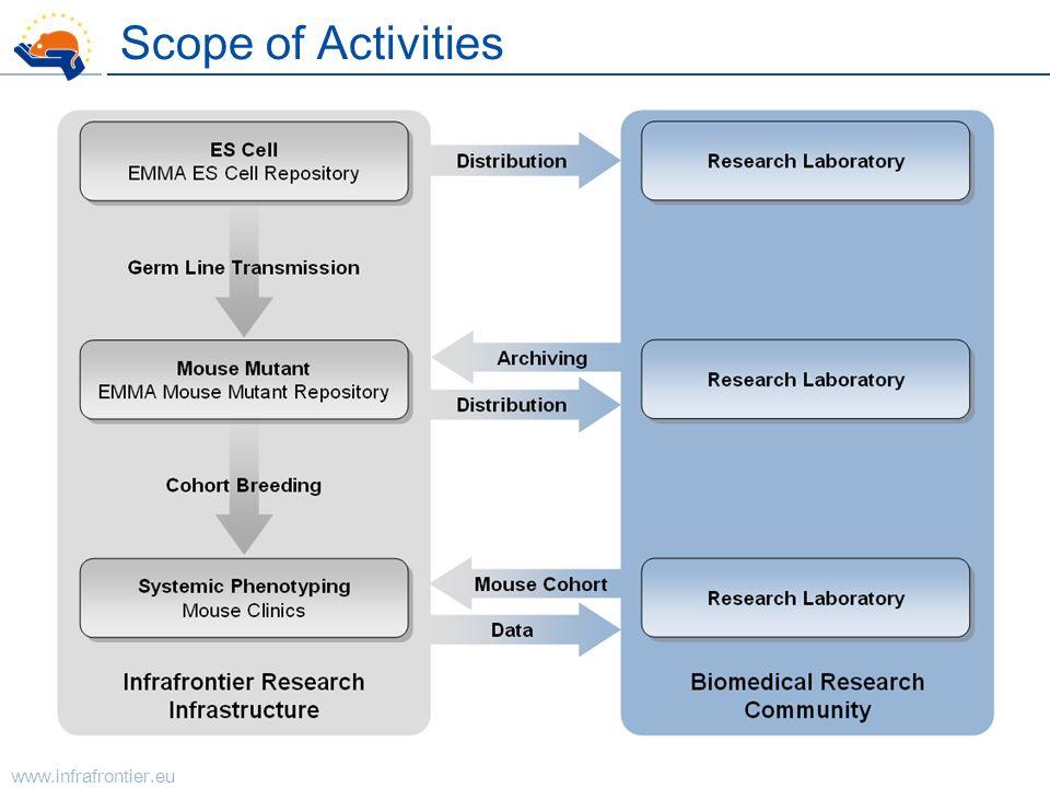 www.infrafrontier.eu Scope of Activities