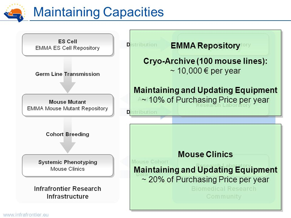 www.infrafrontier.eu Maintaining Capacities Mouse Clinics Maintaining and Updating Equipment ~ 20% of Purchasing Price per year Mouse Clinics Maintain