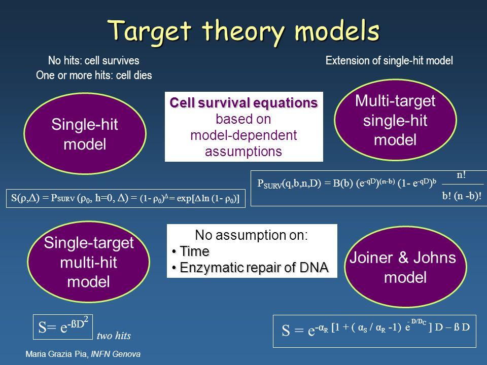 Maria Grazia Pia, INFN Genova Target theory models Single-hit model Multi-target single-hit model Single-target multi-hit model Joiner & Johns model N