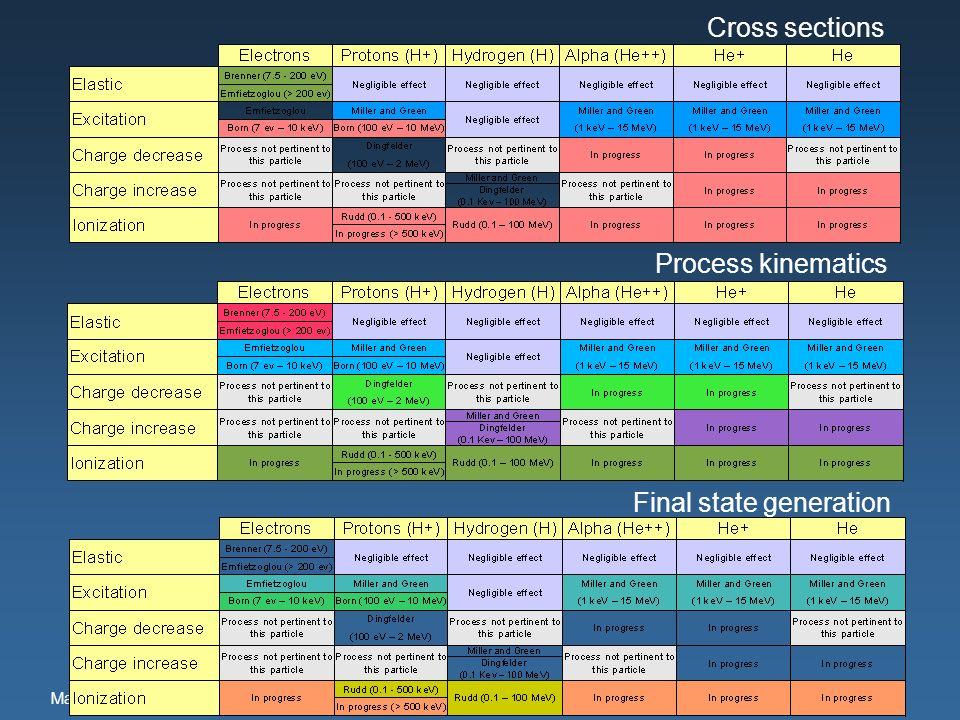 Maria Grazia Pia, INFN Genova Cross sections Final state generation Process kinematics