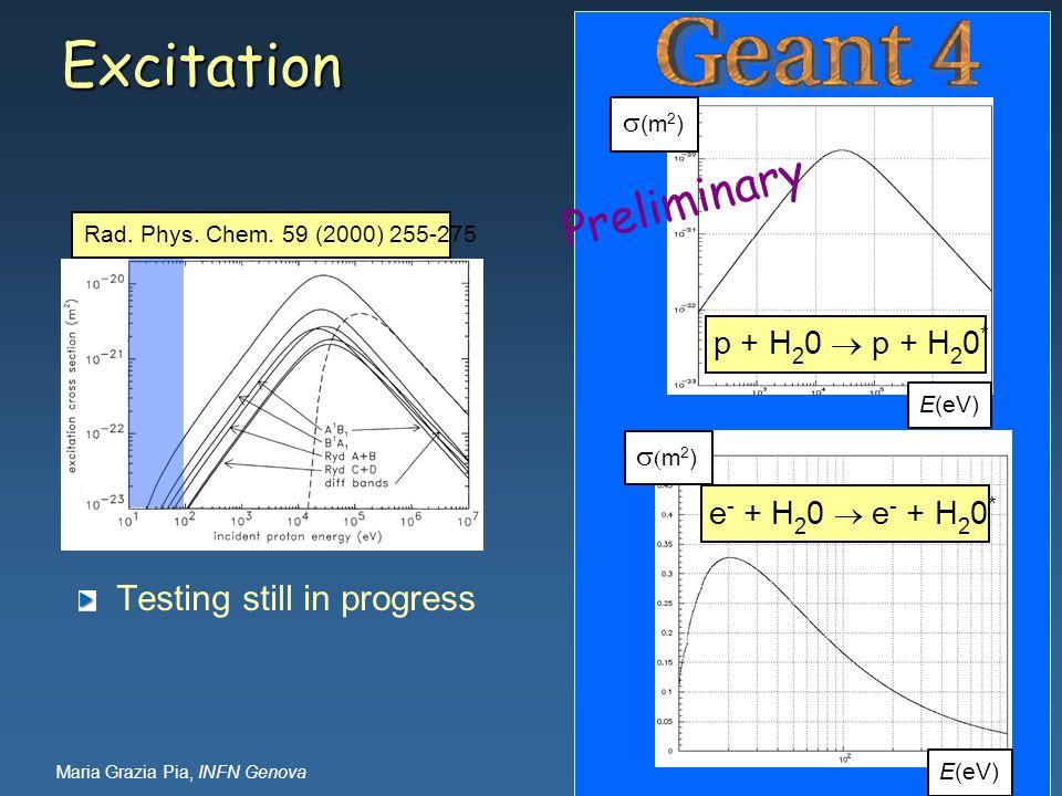 Maria Grazia Pia, INFN Genova Excitation Testing still in progress (m 2 ) E(eV) p + H 2 0 p + H 2 0 * Rad. Phys. Chem. 59 (2000) 255-275 m 2 ) E(eV) e