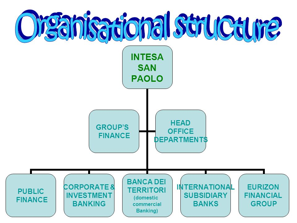 The organisational structure is made up of 6 Business Units reporting directly to the CEO: Banca dei Territori (domestic commercial banking), responsible for retail customers, private customers and SMEs; Corporate & Investment Banking, responsible for corporate customers and financial institutions; International Subsidiary Banks; Public Finance, responsible for customers within Government, public entities, local authorities, public utilities, healthcare structures and general contractors; Eurizon Financial Group; Group s Finance.