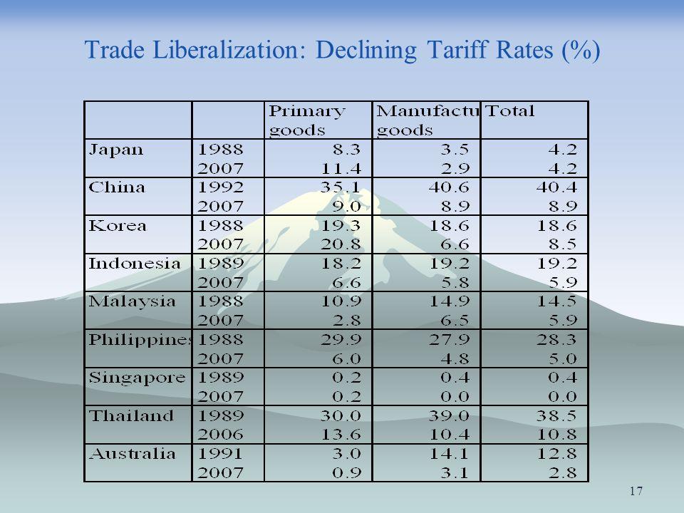 Trade Liberalization: Declining Tariff Rates (%) 17
