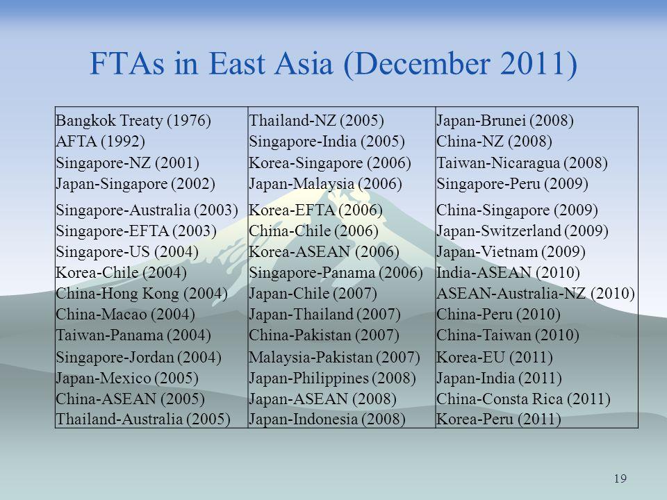 FTAs in East Asia (December 2011) Bangkok Treaty (1976)Thailand-NZ (2005)Japan-Brunei (2008) AFTA (1992)Singapore-India (2005)China-NZ (2008) Singapor