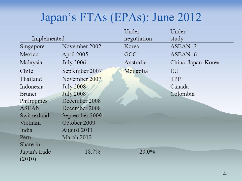 Japans FTAs (EPAs): June 2012 Under Implementednegotiationstudy Singapore November 2002KoreaASEAN+3 Mexico April 2005GCCASEAN+6 Malaysia July 2006Aust