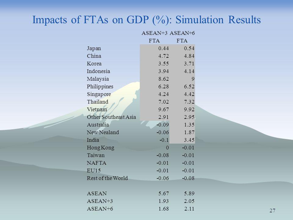 Impacts of FTAs on GDP (%): Simulation Results ASEAN+3ASEAN+6 FTA Japan0.440.54 China4.724.84 Korea3.553.71 Indonesia3.944.14 Malaysia8.629 Philippine