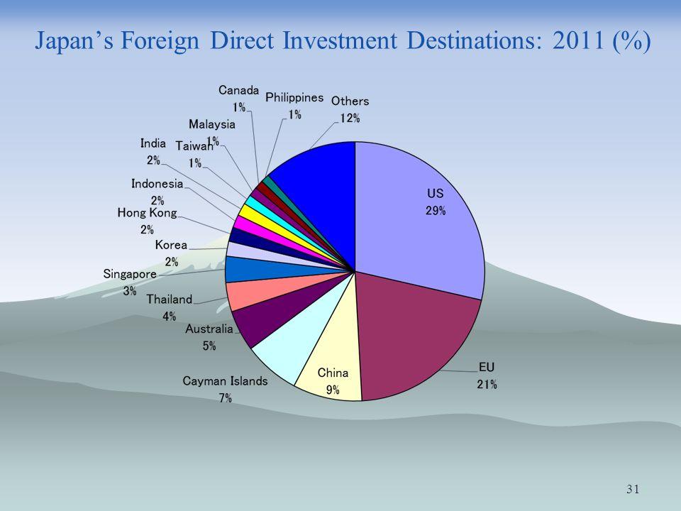 Japans Foreign Direct Investment Destinations: 2011 (%) 31