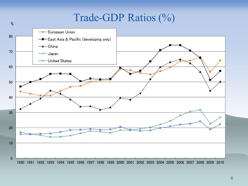 Trade-GDP Ratios (%) 6