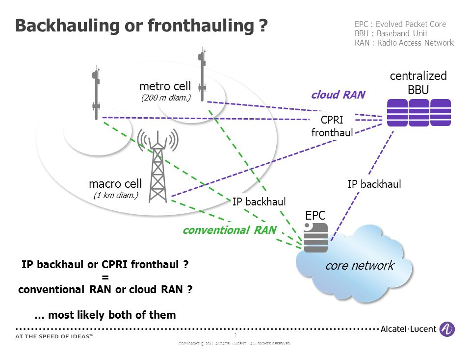 2 COPYRIGHT © 2011 ALCATEL-LUCENT. ALL RIGHTS RESERVED. Backhauling or fronthauling ? EPC : Evolved Packet Core BBU : Baseband Unit RAN : Radio Access