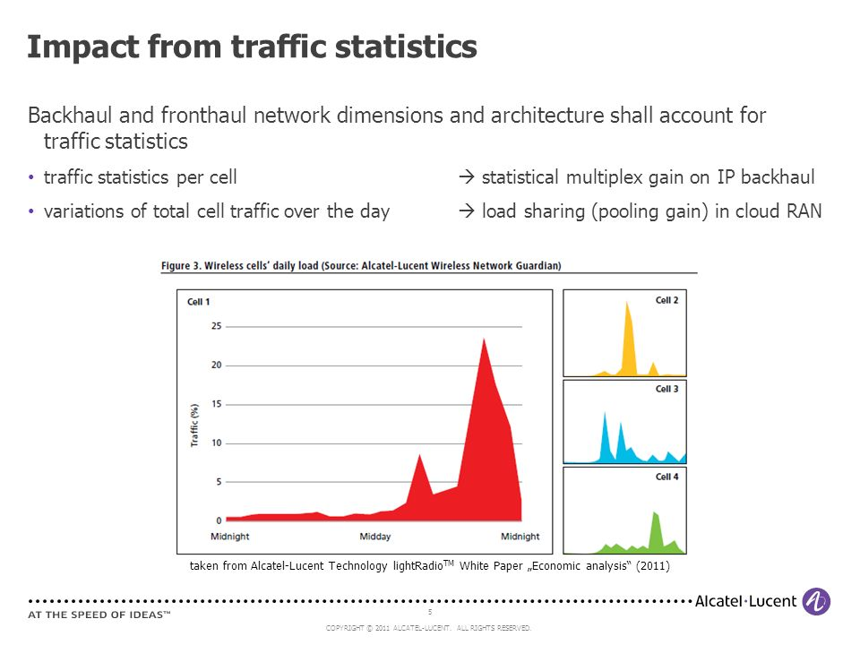 5 COPYRIGHT © 2011 ALCATEL-LUCENT. ALL RIGHTS RESERVED. Backhaul and fronthaul network dimensions and architecture shall account for traffic statistic