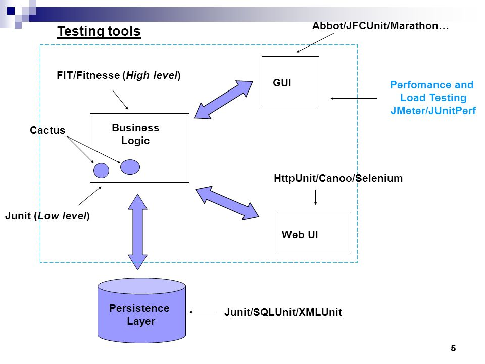 5 Business Logic GUI Web UI Persistence Layer Abbot/JFCUnit/Marathon… HttpUnit/Canoo/Selenium Junit/SQLUnit/XMLUnit FIT/Fitnesse (High level) Junit (L