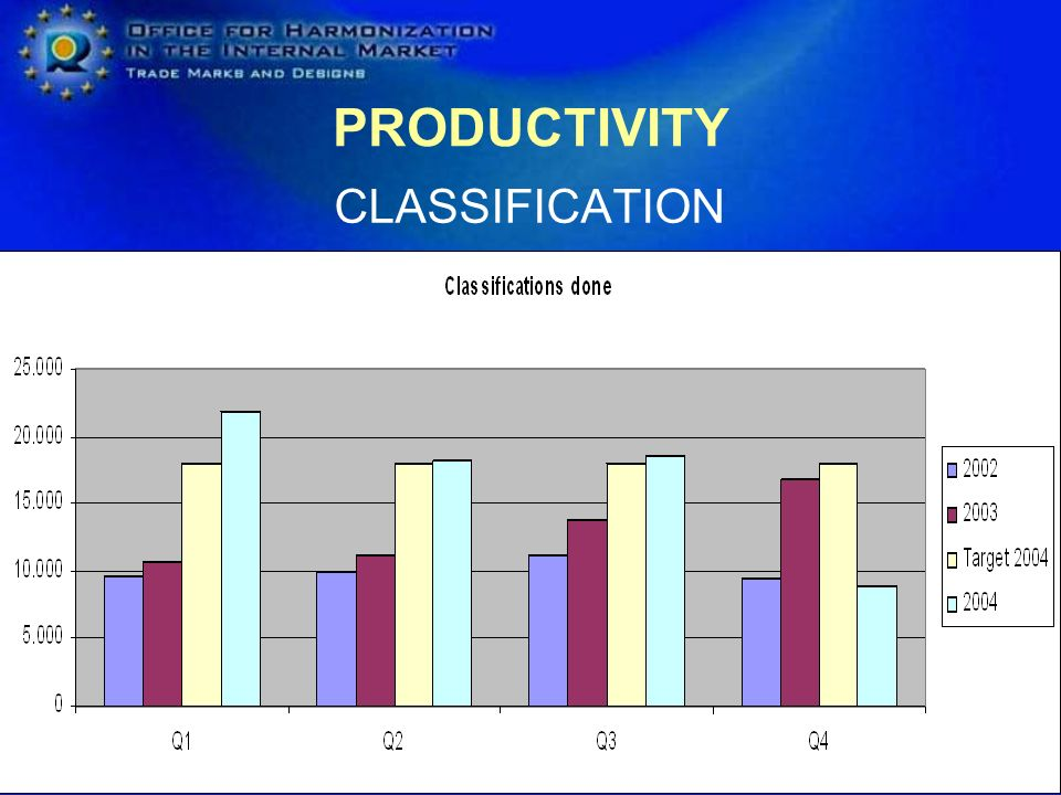 PRODUCTIVITY Creation of Task Forces Backlogs reduction Change of processes Increase speed of registration procedures