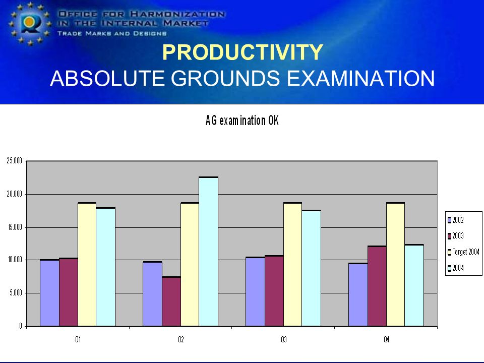 PRODUCTIVITY ABSOLUTE GROUNDS EXAMINATION
