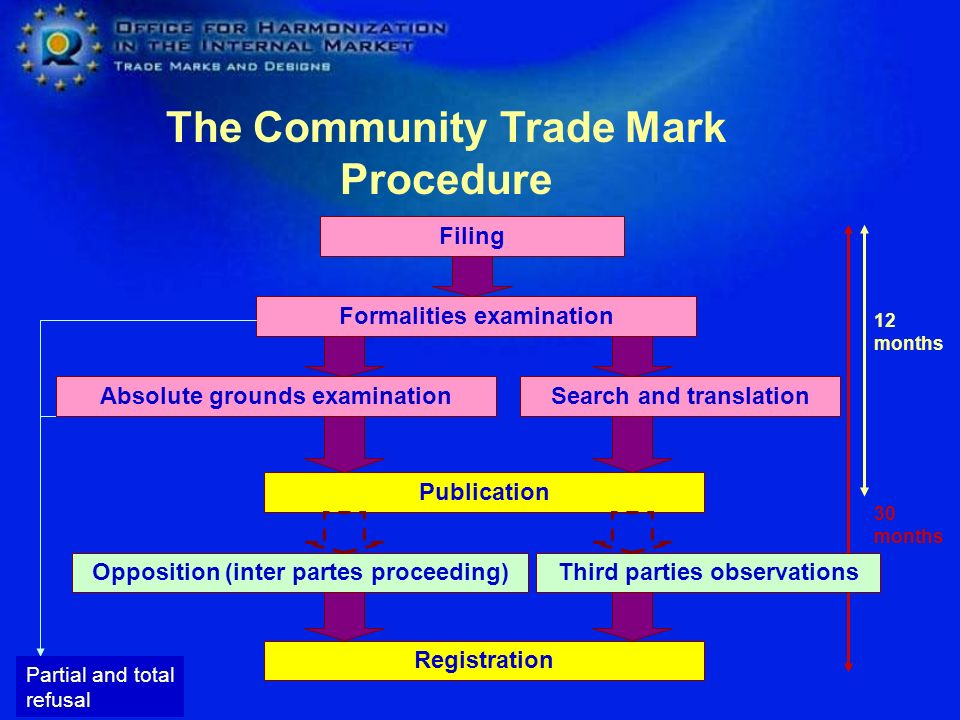 The Community Trade Mark Procedure Filing Formalities examination Search and translation Publication Absolute grounds examination Opposition (inter partes proceeding) Registration Partial and total refusal 12 months Third parties observations 30 months