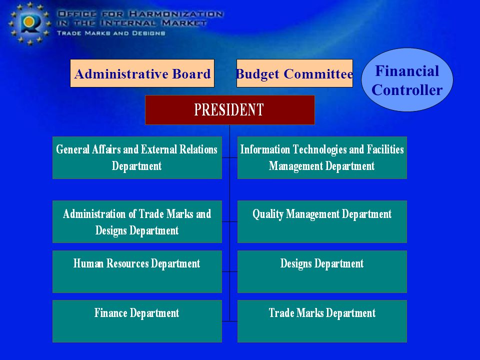 Budget CommitteeAdministrative Board Financial Controller