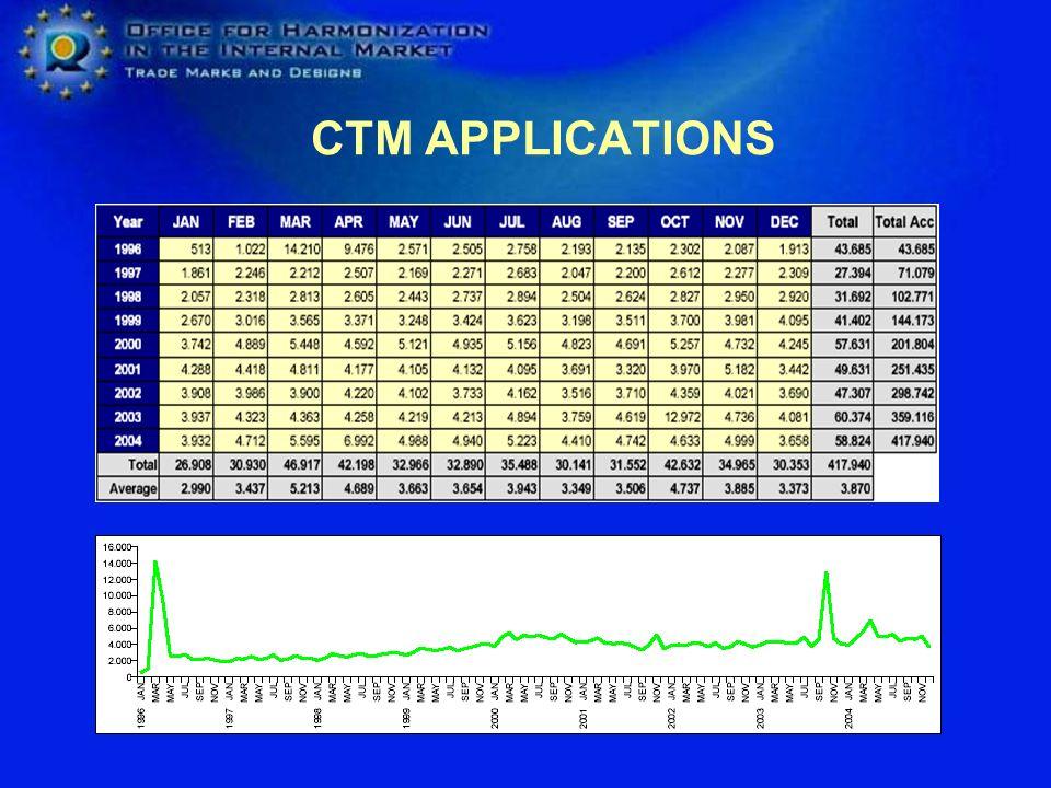 OHIM 1994-2004 Figures Enlargment Madrid Protocol