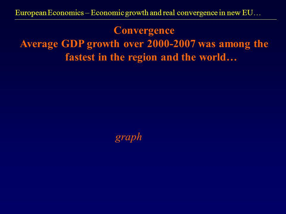 European Economics – Economic growth and real convergence in new EU… Convergence Average GDP growth over 2000-2007 was among the fastest in the region and the world… graph
