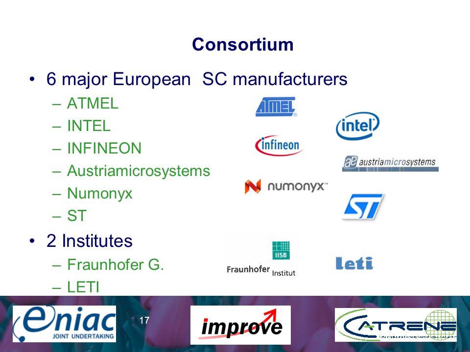 Presenter 17 Consortium 6 major European SC manufacturers –ATMEL –INTEL –INFINEON –Austriamicrosystems –Numonyx –ST 2 Institutes –Fraunhofer G. –LETI