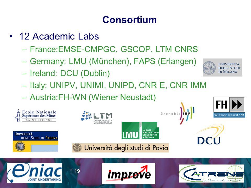 Presenter 19 Consortium 12 Academic Labs –France:EMSE-CMPGC, GSCOP, LTM CNRS –Germany: LMU (München), FAPS (Erlangen) –Ireland: DCU (Dublin) –Italy: UNIPV, UNIMI, UNIPD, CNR E, CNR IMM –Austria:FH-WN (Wiener Neustadt)