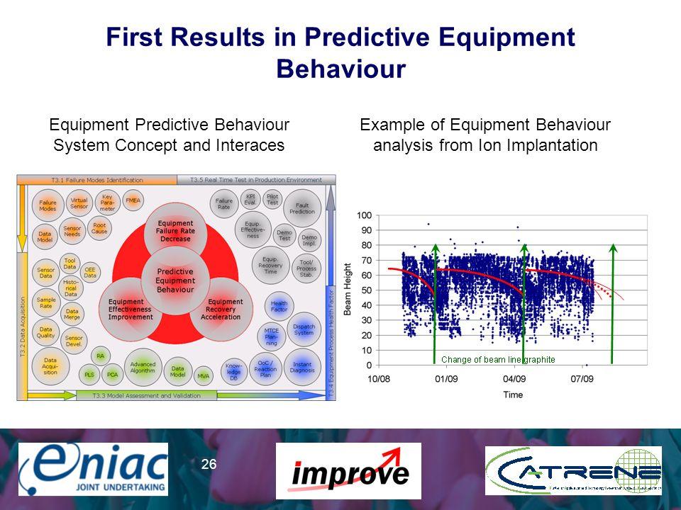 Presenter 26 First Results in Predictive Equipment Behaviour Example of Equipment Behaviour analysis from Ion Implantation Equipment Predictive Behavi