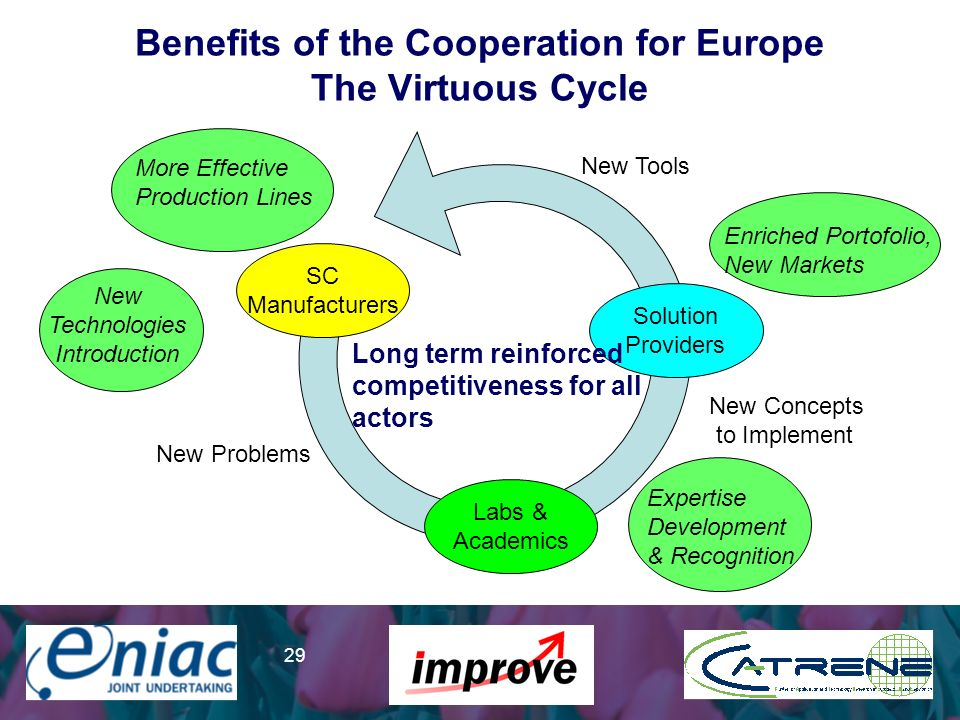 Presenter 29 Benefits of the Cooperation for Europe The Virtuous Cycle SC Manufacturers Labs & Academics Solution Providers Long term reinforced compe
