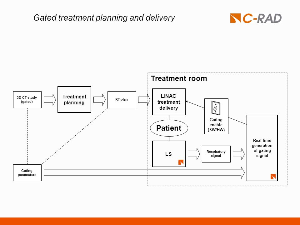 Gated treatment planning and delivery Gating enable (SW/HW) LINAC treatment delivery Treatment room LS Respiratory signal Patient Real-time generation