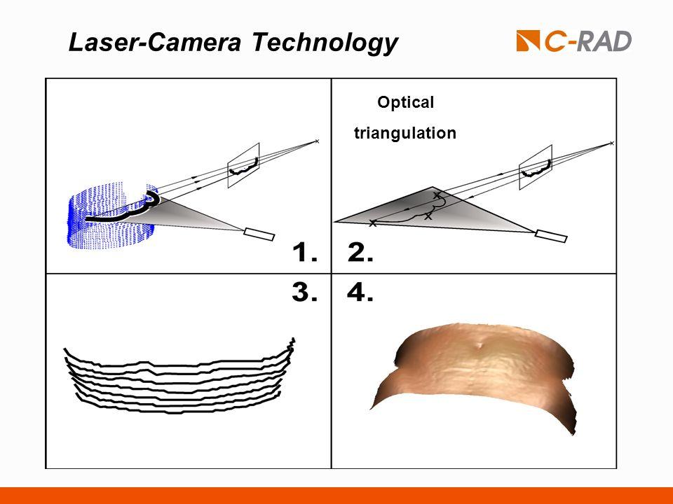 Laser-Camera Technology Optical triangulation