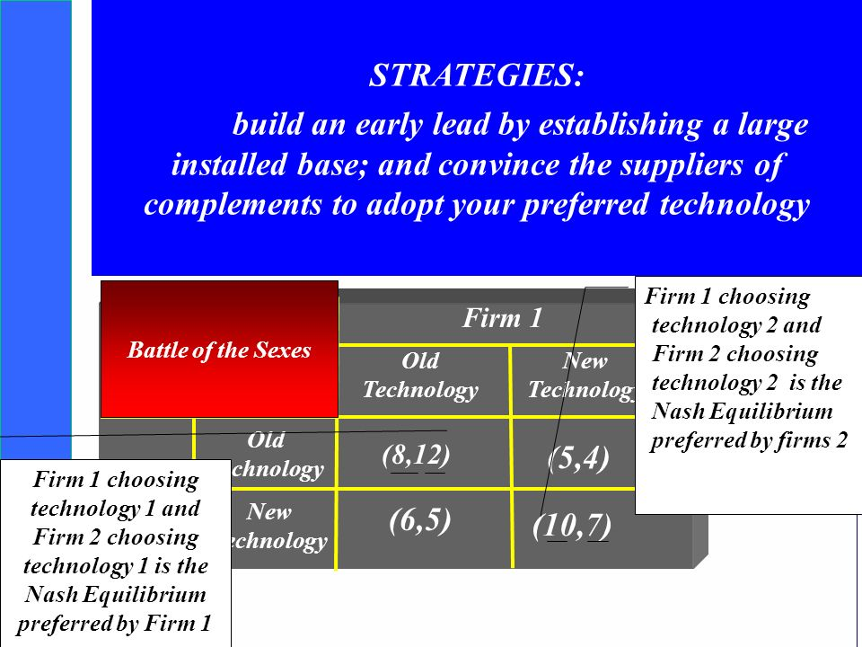 Copyright SDA Bocconi 2005 Competing Technologies, Network Externalities …n 20 Competition and Technical Compatibility Firm 2 Old Technology New Techn