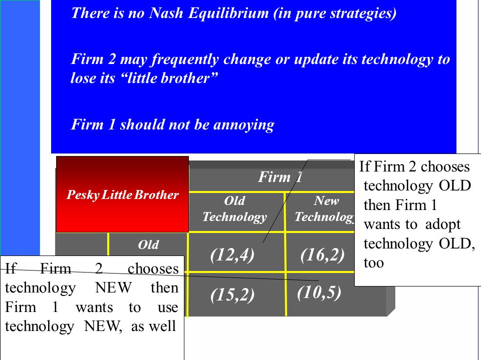 Copyright SDA Bocconi 2005 Competing Technologies, Network Externalities …n 22 Competition and Technical Compatibility Firm 2 Old Technology New Technology (12,4)(16,2) (15,2) New Technology Firm 1 (10,5) Pesky Little Brother If Firm 2 chooses technology NEW then Firm 1 wants to use technology NEW, as well If Firm 2 chooses technology OLD then Firm 1 wants to adopt technology OLD, too In Pesky Little Brother, Firm 2 is the dominant firm (big brother) that wants to limit competition from Firm 1 (little brother) by adopting a different technology.