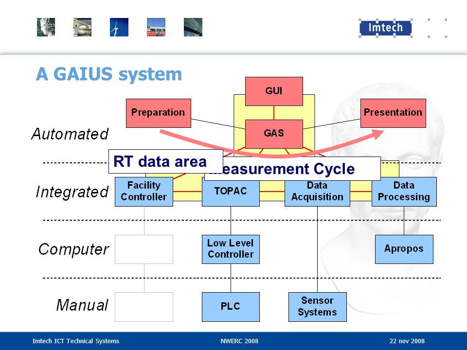 Imtech ICT Technical SystemsNWERC 2008 22 nov 2008 A GAIUS system Measurement Cycle RT data area