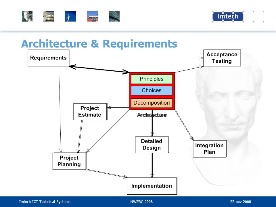 Imtech ICT Technical SystemsNWERC 2008 22 nov 2008 Architecture & Requirements