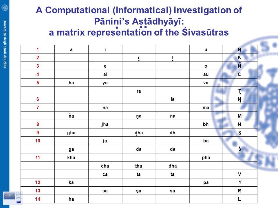 A Computational (Informatical) investigation of Pāninis Astādhyāyī: a matrix representation of the Śivasūtras 1ai uN 2 rl K 3 e oN 4 ai auC 5haya va ra T 6 la N 7 ñaña ma na M 8 jha bhÑ 9gha dhadh S 10 ja ba ga da Ś 11kha pha chathadha cata V 12ka pa Y 13 śaśasa R 14ha L