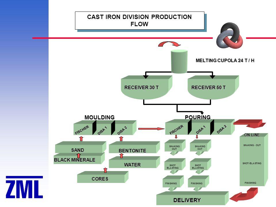 BLACK MINERALE CAST IRON DIVISION PRODUCTION FLOW MELTING CUPOLA 24 T / H RECEIVER 30 T MOULDING FISCHER DISA 2 DISA 1 POURING FISCHER DISA 2 DISA 1 D
