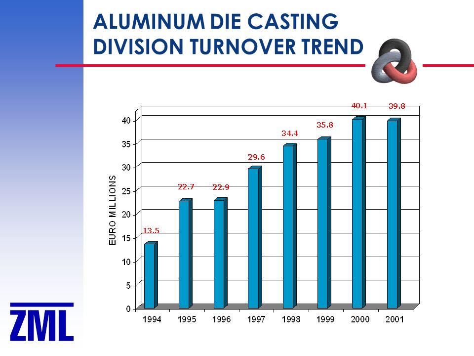 ALUMINUM DIE CASTING DIVISION TURNOVER TREND