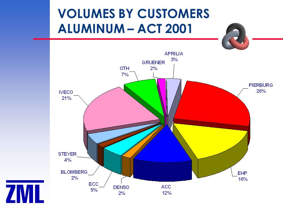VOLUMES BY CUSTOMERS ALUMINUM – ACT 2001