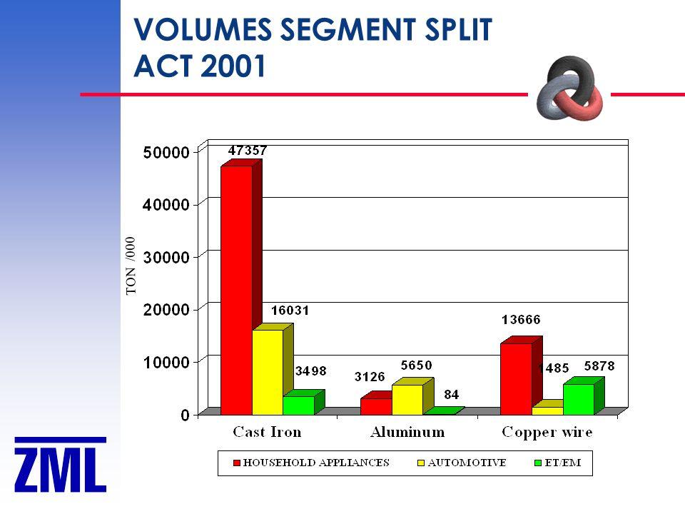 VOLUMES SEGMENT SPLIT ACT 2001 TON /000