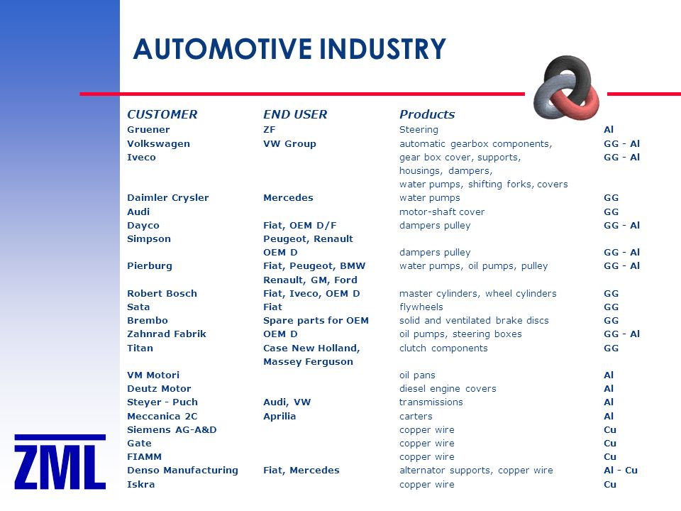 AUTOMOTIVE INDUSTRY CUSTOMEREND USERProducts GruenerZFSteeringAl VolkswagenVW Groupautomatic gearbox components,GG - Al Iveco gear box cover, supports