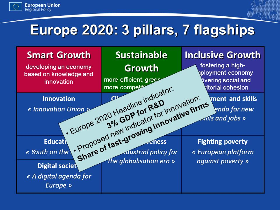 Europe 2020: 3 pillars, 7 flagships Smart Growth developing an economy based on knowledge and innovation Sustainable Growth more efficient, greener an