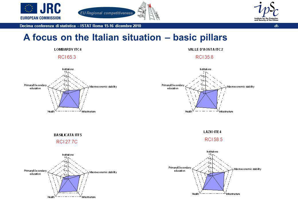 Decima conferenza di statistica – ISTAT Roma 15-16 dicembre 2010 17 EU Regional competitiveness A focus on the Italian situation – basic pillars RCI 65.3RCI 35.8 RCI 27.7C RCI 58.5