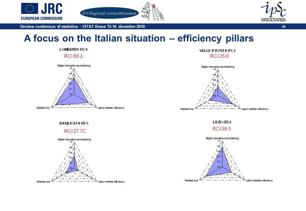 Decima conferenza di statistica – ISTAT Roma 15-16 dicembre 2010 18 EU Regional competitiveness A focus on the Italian situation – efficiency pillars RCI 65.3RCI 35.8 RCI 27.7C RCI 58.5